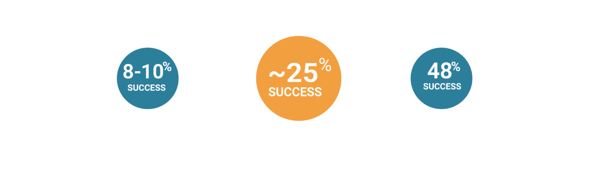 Success Rates with Invocell