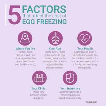 factors-affecting-cost-of-egg-freezing