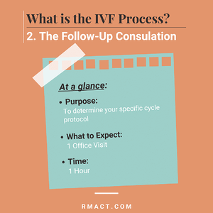 ivf-follow-up-consultation-process