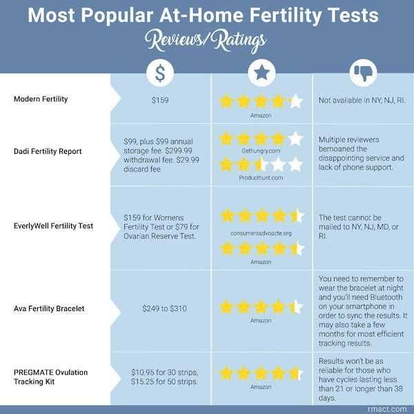 most-popular-at-home-fertility-tests-reviews-ratings