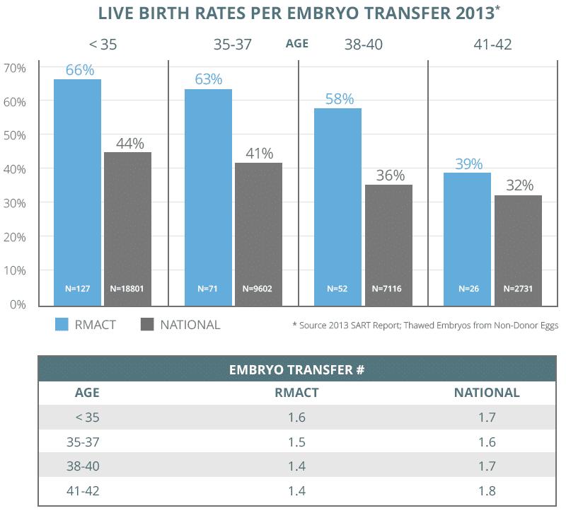 Birth Rates 2013